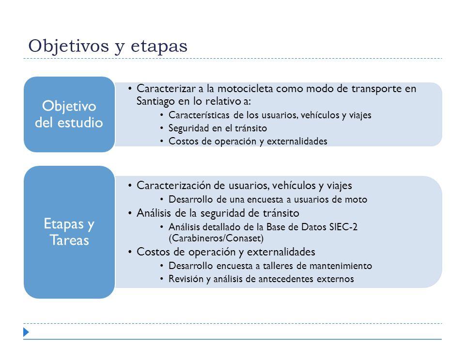 Objetivos y etapas Caracterizar a la motocicleta como modo de transporte en Santiago en lo relativo a: Características de los usuarios, vehículos y vi