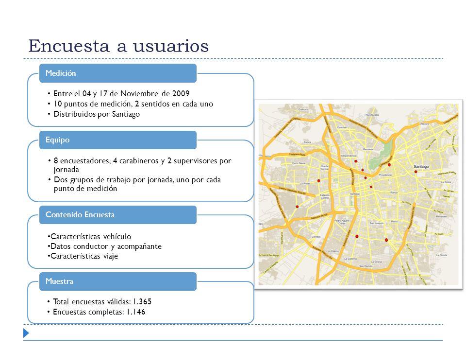 Encuesta a usuarios Entre el 04 y 17 de Noviembre de 2009 10 puntos de medición, 2 sentidos en cada uno Distribuidos por Santiago Medición 8 encuestad