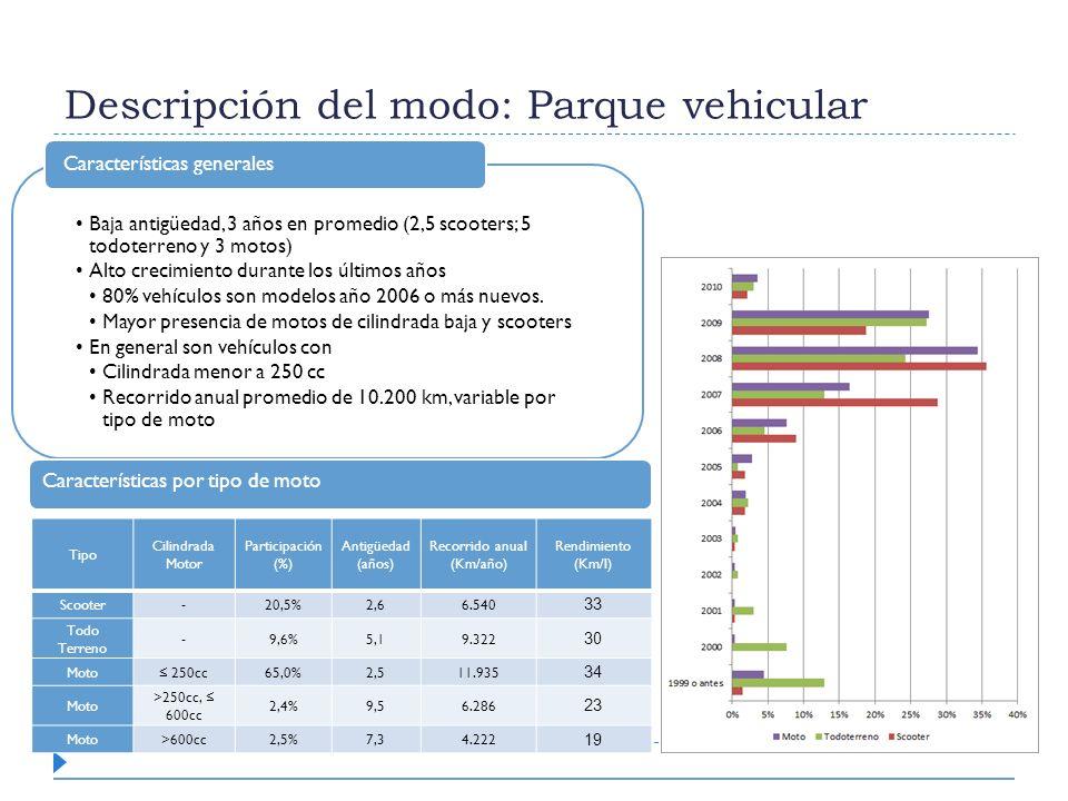 Descripción del modo: Parque vehicular Tipo Cilindrada Motor Participación (%) Antigüedad (años) Recorrido anual (Km/año) Rendimiento (Km/l) Scooter-2