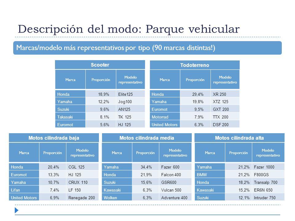 Descripción del modo: Parque vehicular MarcaProporción Modelo representativo Honda18,9%Elite125 Yamaha12,2%Jog100 Suzuki9,6%AN125 Takasaki8,1%TK 125 E