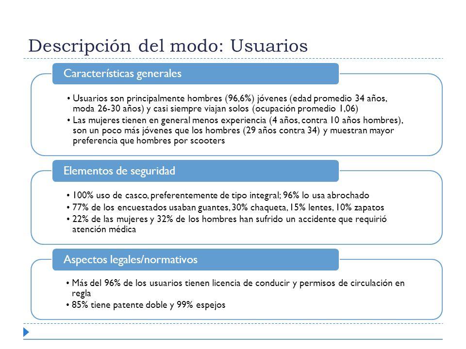 Descripción del modo: Usuarios Usuarios son principalmente hombres (96,6%) jóvenes (edad promedio 34 años, moda 26-30 años) y casi siempre viajan solo