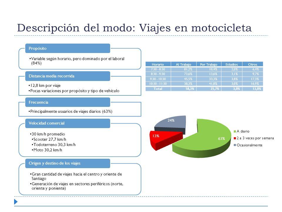 Descripción del modo: Viajes en motocicleta Variable según horario, pero dominado por el laboral (84%) Propósito 12,8 km por viaje Pocas variaciones p