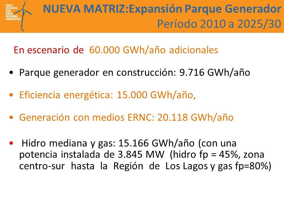 NUEVA MATRIZ:Expansión Parque Generador Período 2010 a 2025/30 En escenario de 60.000 GWh/año adicionales Parque generador en construcción: 9.716 GWh/año Eficiencia energética: 15.000 GWh/año, Generación con medios ERNC: 20.118 GWh/año Hidro mediana y gas: 15.166 GWh/año (con una potencia instalada de 3.845 MW (hidro fp = 45%, zona centro-sur hasta la Región de Los Lagos y gas fp=80%)