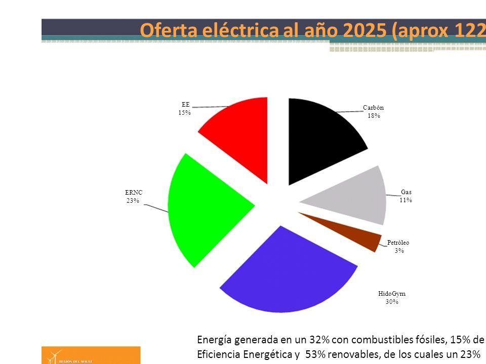 Oferta eléctrica al año 2025 (aprox 122 TWh) EE 15% ERNC 23% Carbón 18% Gas 11% Petróleo 3% HidoGym 30% Energía generada en un 32% con combustibles fósiles, 15% de Eficiencia Energética y 53% renovables, de los cuales un 23% serían del tipo ERNC.