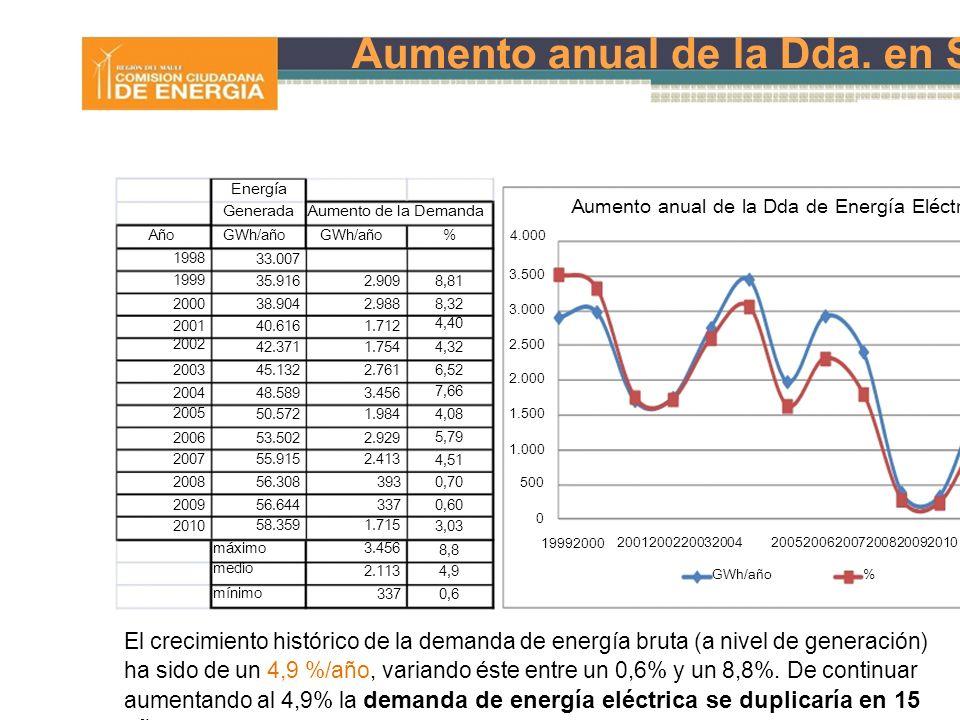 17 Aumento anual de la Dda. en SI´s Energía GeneradaAumento de la Demanda Aumento anual de la Dda de Energía Eléctrica Año 1998 1999 GWh/año 33.007 35