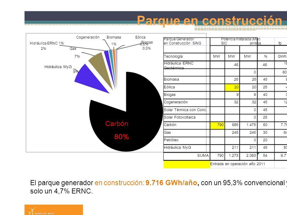 Diapositiva 16 Parque en construcción Cogeneraci ó n Hidr á ulica ERNC1% 2%Gas BiomasaE ó lica Biogas 1%0,5% 0,3% Parque GeneradorPotencia Instalada (MW) en Construcci ó nSINGSICambosfpEa 7%Tecnolog í aMW %GWh% Hidr á ulica MyG 9% Hidr á ulica ERNC Geot é rmica 464645 080 1811,9 00 Biomasa25 45991,0 E ó lica20 25440,5 Biogas9940320 Cogeneraci ó n32 451261,3 Solar T é rmica con Conc.04500 Solar Fotovoltaica02500 Carb ó n 80% Carb ó n7906851.475607.75880 Gas245 306446,6 Petr ó leo02000 Hidr á ulica MyG211 458328,6 SUMA7901.2732.063549.716 Entrada en operaci ó n a ñ o 2011 El parque generador en construcción: 9.716 GWh/año, con un 95,3% convencional y solo un 4,7% ERNC.