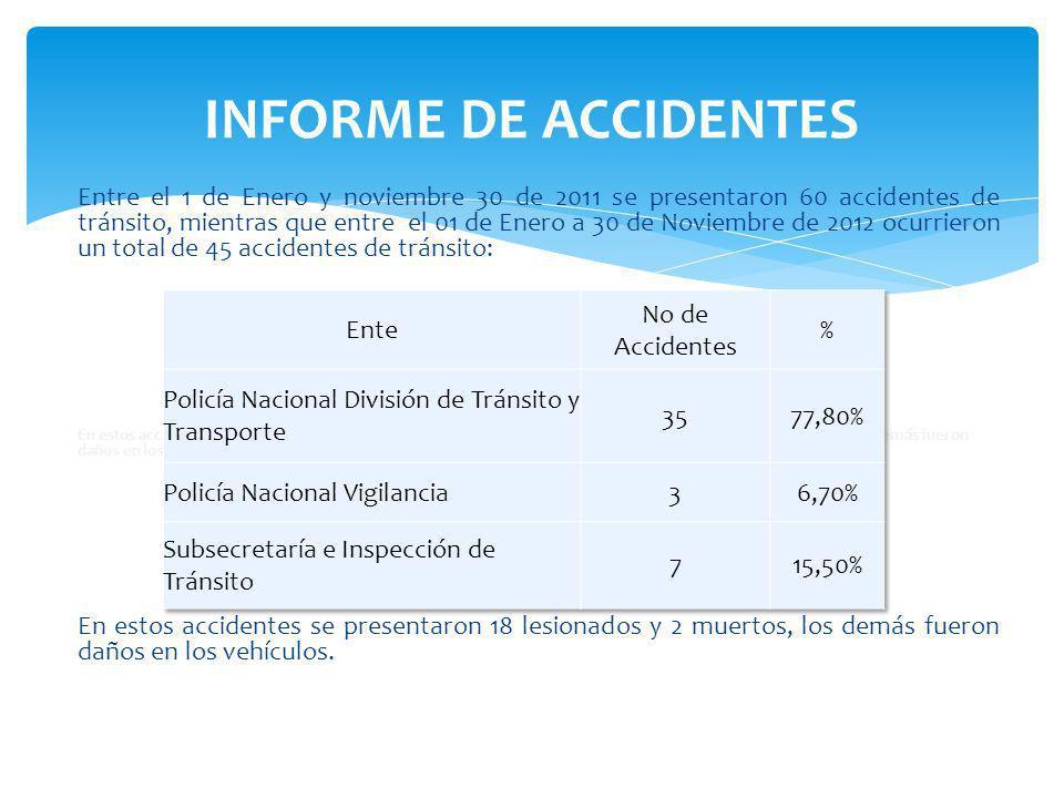 Entre el 1 de Enero y noviembre 30 de 2011 se presentaron 60 accidentes de tránsito, mientras que entre el 01 de Enero a 30 de Noviembre de 2012 ocurrieron un total de 45 accidentes de tránsito: En estos accidentes se presentaron 18 lesionados y 2 muertos, los demás fueron daños en los vehículos.