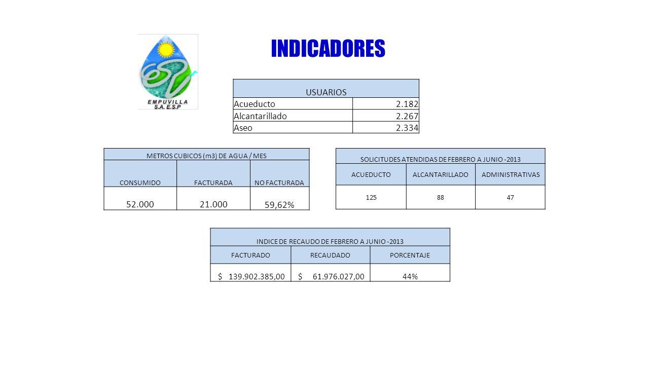 INDICADORES USUARIOS Acueducto2.182 Alcantarillado2.267 Aseo2.334 INDICE DE RECAUDO DE FEBRERO A JUNIO -2013 FACTURADORECAUDADOPORCENTAJE $ 139.902.38