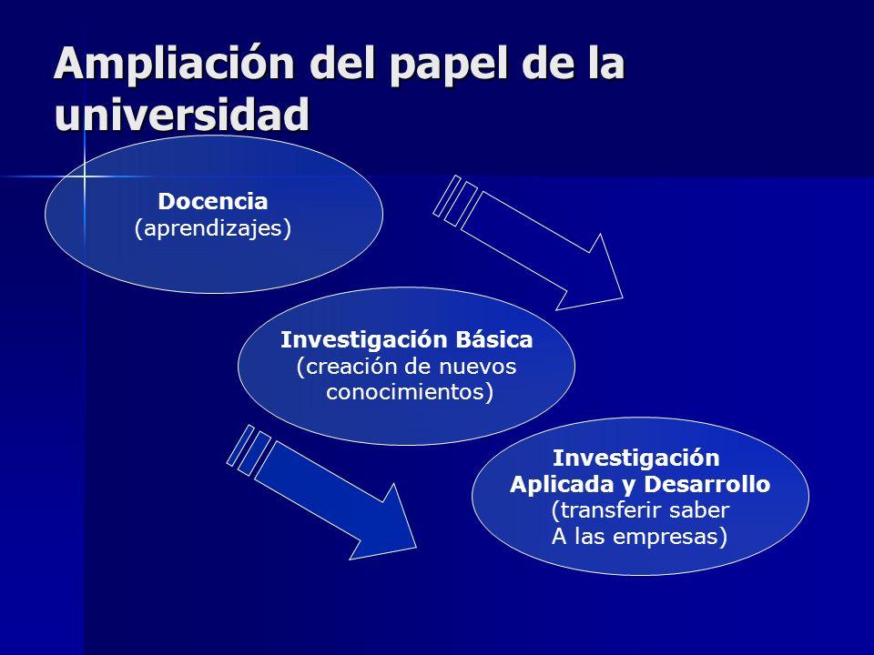 Papel de la universidad Conocimiento: principal activo Conocimiento: principal activo Universidad: principal generador de conocimiento Universidad: pr