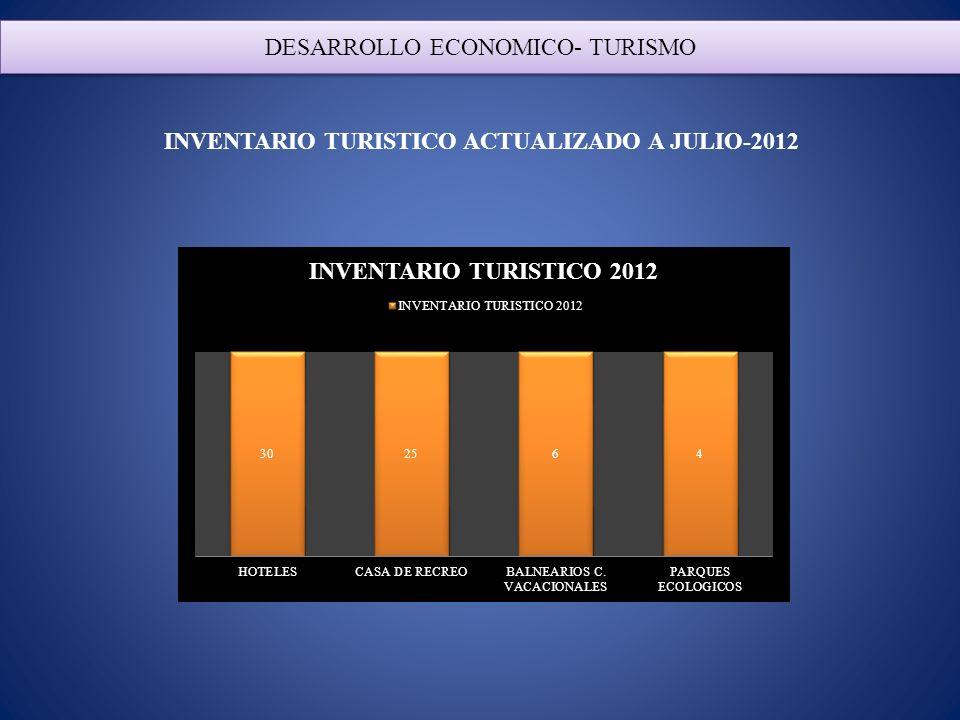 DESARROLLO ECONOMICO- TURISMO INVENTARIO TURISTICO ACTUALIZADO A JULIO-2012