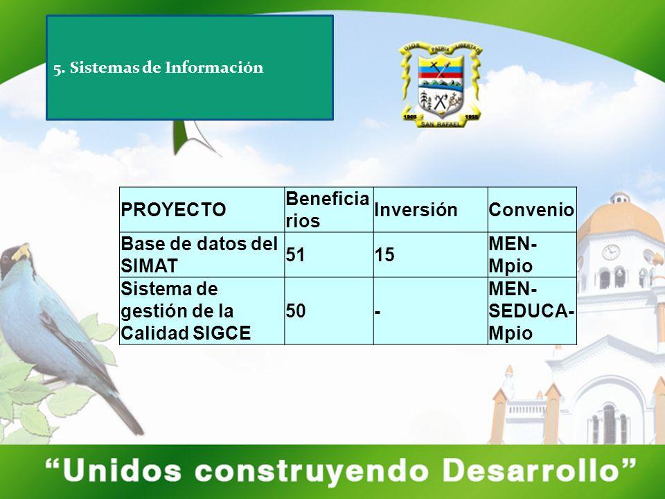 PROYECTO Beneficia rios InversiónConvenio Base de datos del SIMAT 5115 MEN- Mpio Sistema de gestión de la Calidad SIGCE 50- MEN- SEDUCA- Mpio 5. Siste