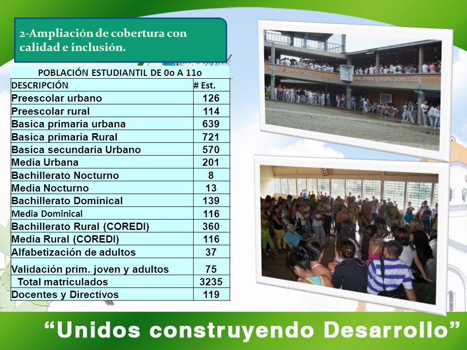 POBLACIÓN ESTUDIANTIL DE 0o A 11o DESCRIPCIÓN# Est. Preescolar urbano126 Preescolar rural114 Basica primaria urbana639 Basica primaria Rural721 Basica