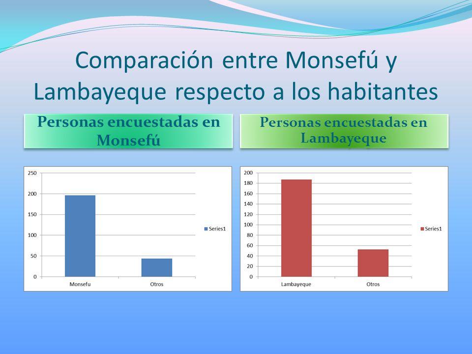 Comparación entre Monsefú y Lambayeque respecto a los habitantes Personas encuestadas en Monsefú Personas encuestadas en Lambayeque