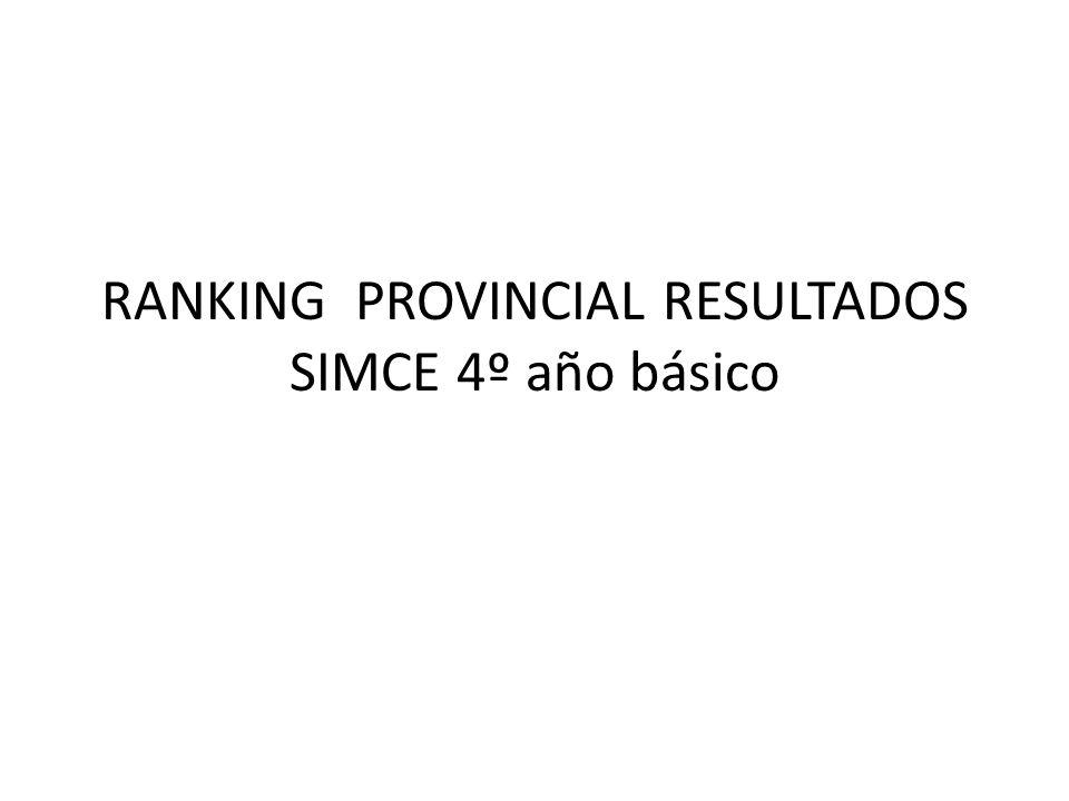 Resultados 4tos años Bàsicos SIMCE Año 2010 incluye todos los establecimientos (Municipales, particulares y particulares subvencionados) LugarComunaPuntaje Promedio 1 Machalì266 2San Vicente262 3Rancagua261 4Coltauco260 5Pichidegua259 6Quinta254 7Las Cabras253 8Requinoa249 9Coinco249 10Doñihue248 11Graneros248 12Rengo248 13Peumo247 14Codegua244 15Malloa242 16Olivar241 17Mostazal239