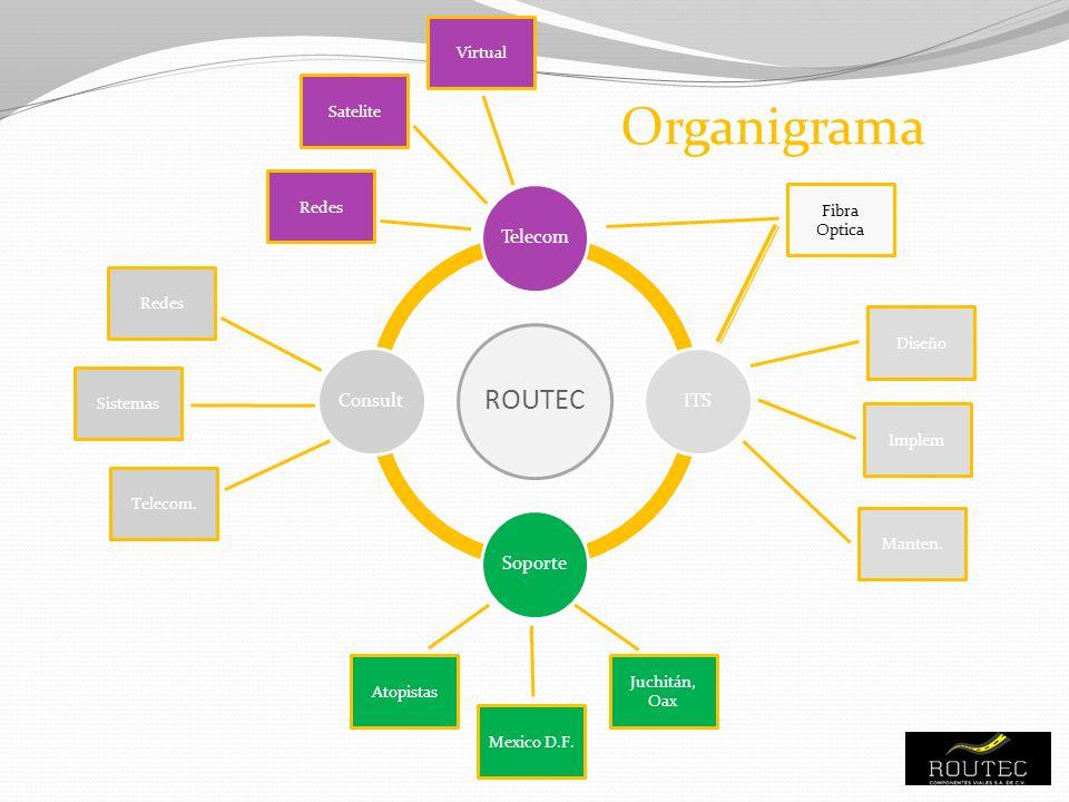 Organigrama ROUTEC TelecomITSSoporteConsult Mexico D.F. Juchitán, Oax Atopistas Sistemas Telecom. Redes Diseño Implem Fibra Optica Redes Satelite Virt