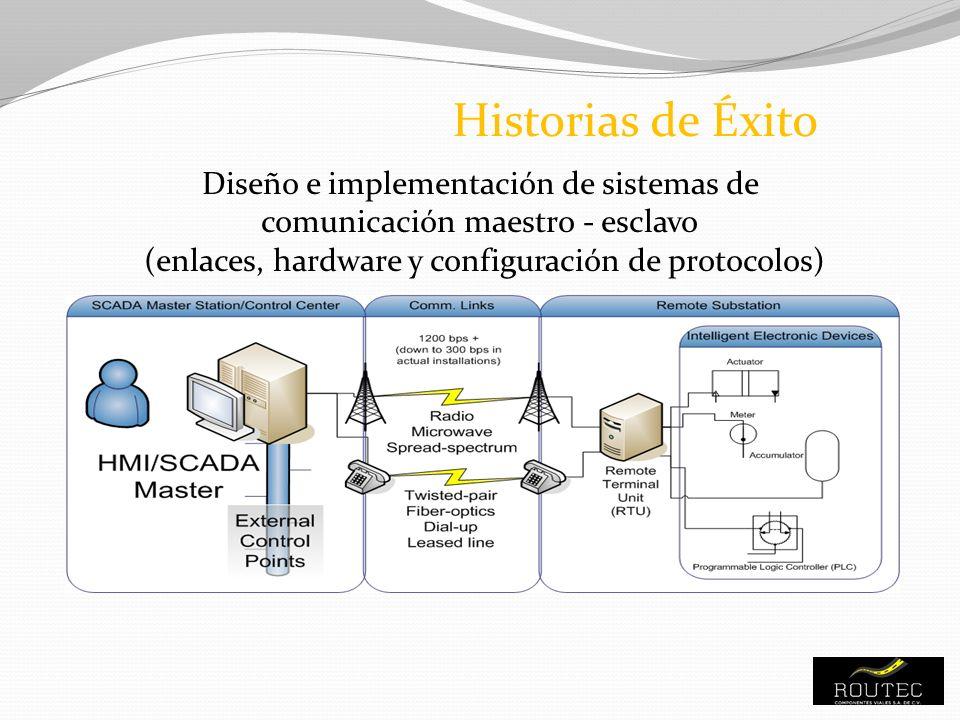 Proyecto Sub Estación Eólica Diseño e instalación del Sistema de Comunicaciones en la Subestación Eléctrica Historias de Éxito