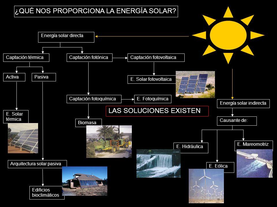 ¿QUÉ NOS PROPORCIONA LA ENERGÍA SOLAR? Energía solar directa Energía solar indirecta Causante de: E. Hidráulica E. Eólica E. Mareomotriz Captación tér