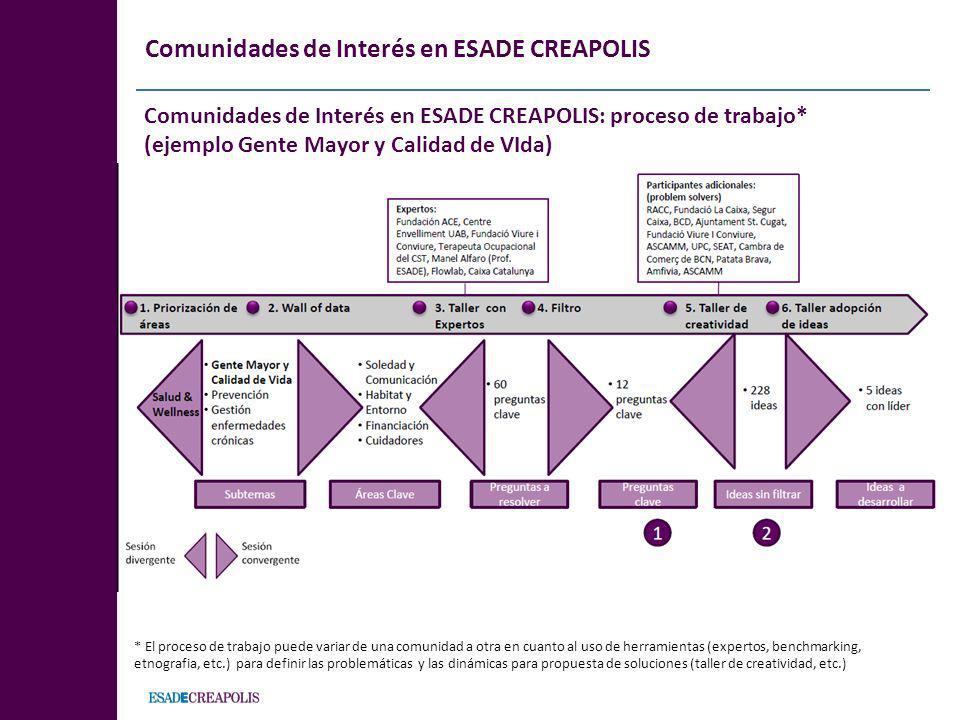 Comunidades de Interés en ESADE CREAPOLIS: proceso de trabajo* (ejemplo Gente Mayor y Calidad de VIda) * El proceso de trabajo puede variar de una com