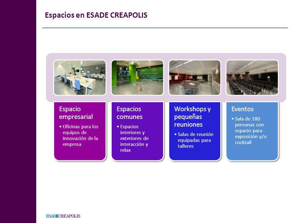 Espacios en ESADE CREAPOLIS Espacio empresarial Oficinas para los equipos de innovación de la empresa Espacios comunes Espacios interiores y exteriore