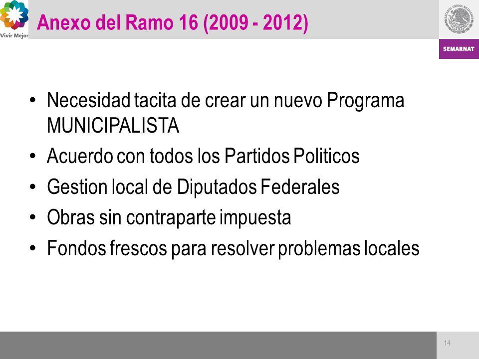 Anexo del Ramo 16 (2009 - 2012) Necesidad tacita de crear un nuevo Programa MUNICIPALISTA Acuerdo con todos los Partidos Politicos Gestion local de Di