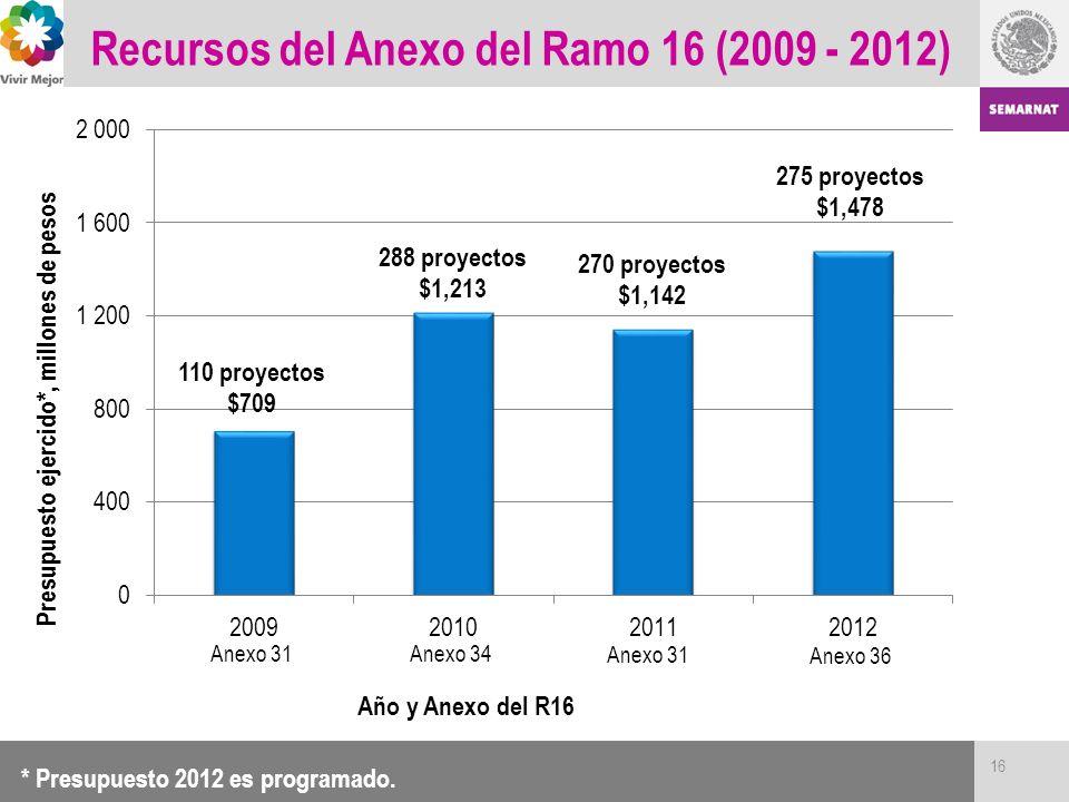 Recursos del Anexo del Ramo 16 (2009 - 2012) 16 * Presupuesto 2012 es programado.