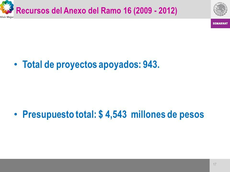 Recursos del Anexo del Ramo 16 (2009 - 2012) Total de proyectos apoyados: 943. Presupuesto total: $ 4,543 millones de pesos 17