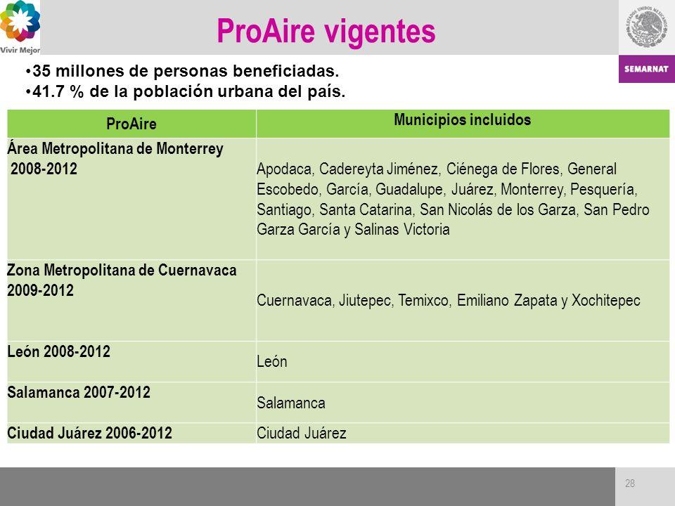 ProAire vigentes ProAire Municipios incluidos Área Metropolitana de Monterrey 2008-2012 Apodaca, Cadereyta Jiménez, Ciénega de Flores, General Escobed