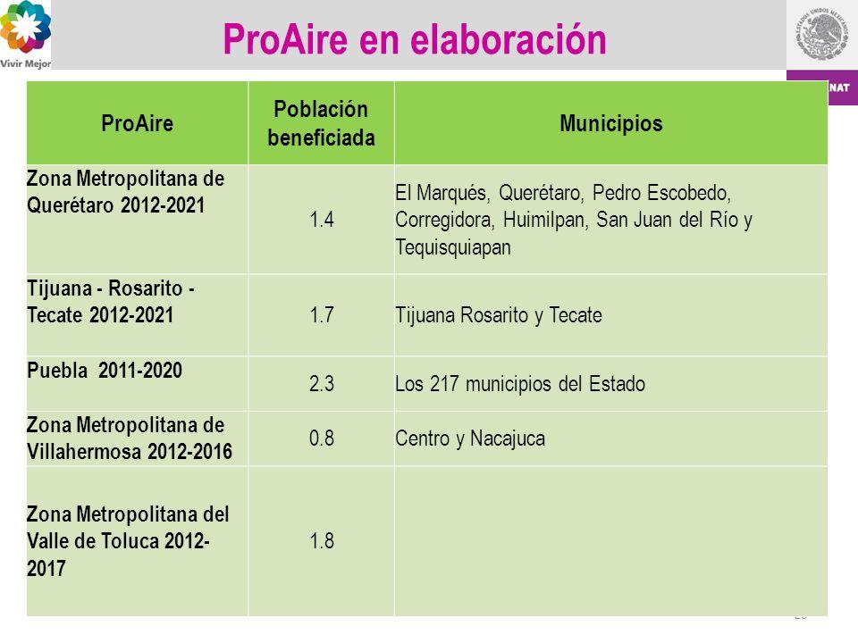 ProAire en elaboración 29 ProAire Población beneficiada Municipios Zona Metropolitana de Querétaro 2012-2021 1.4 El Marqués, Querétaro, Pedro Escobedo