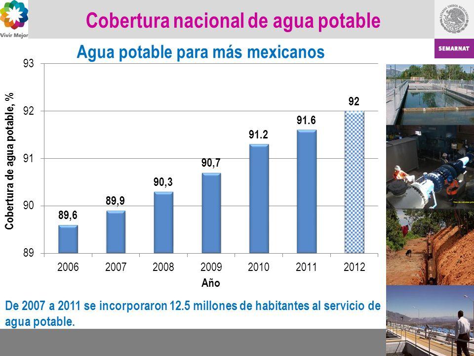 Cobertura nacional de agua potable De 2007 a 2011 se incorporaron 12.5 millones de habitantes al servicio de agua potable. Agua potable para más mexic