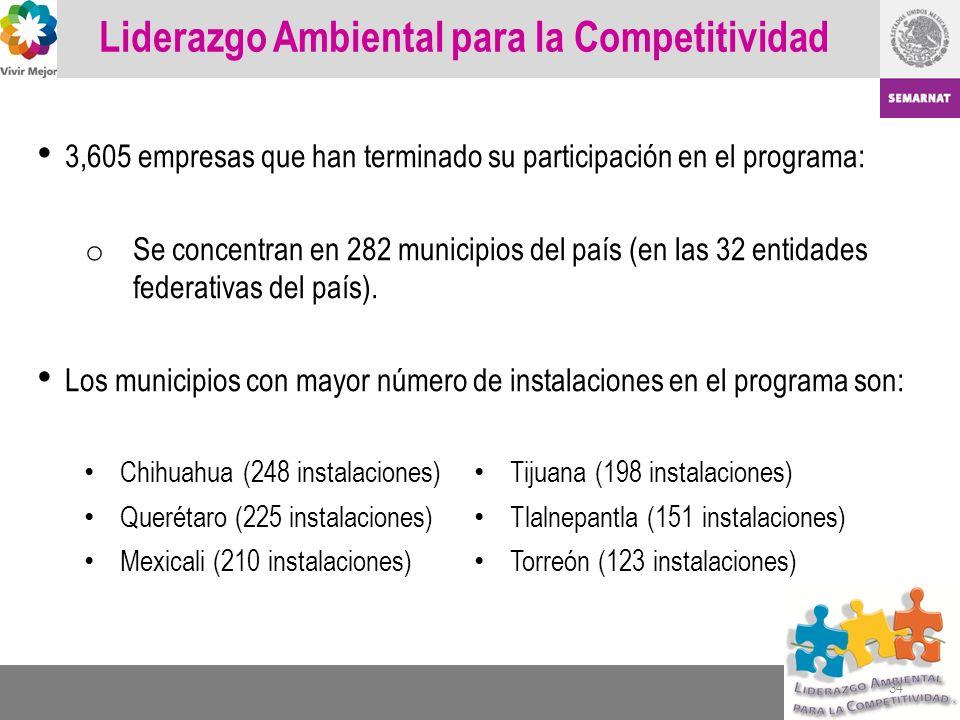 Liderazgo Ambiental para la Competitividad 3,605 empresas que han terminado su participación en el programa: o Se concentran en 282 municipios del paí