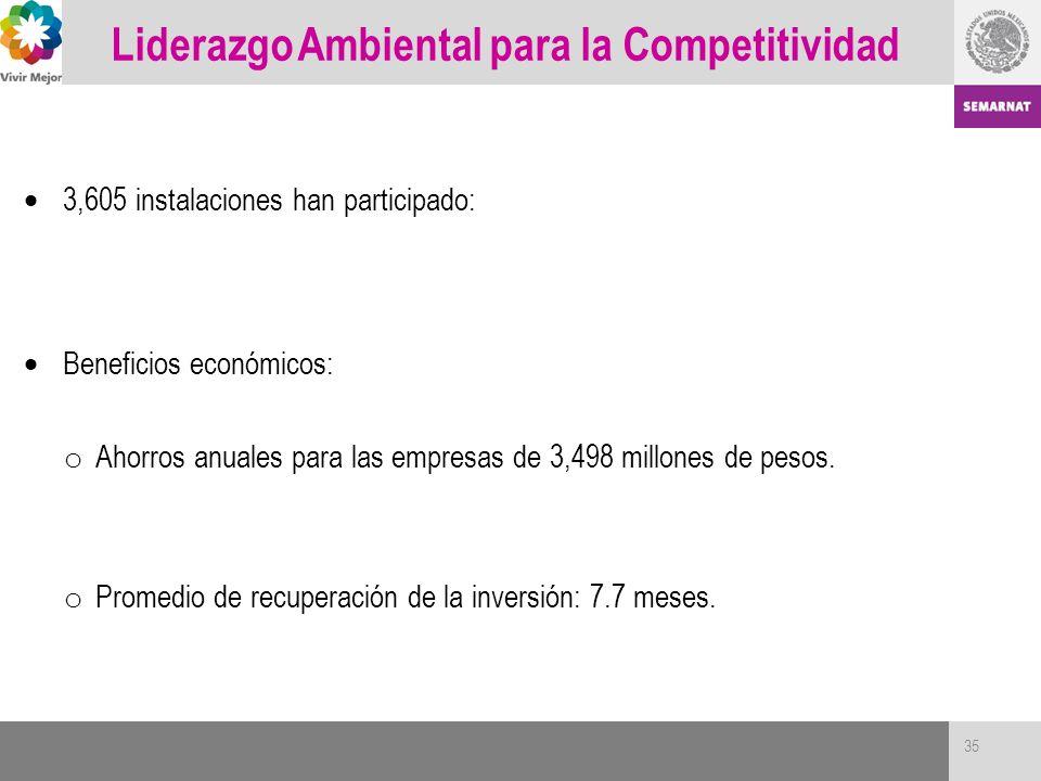 3,605 instalaciones han participado: Beneficios económicos: o Ahorros anuales para las empresas de 3,498 millones de pesos. o Promedio de recuperación