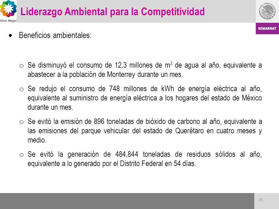 Beneficios ambientales: o Se disminuyó el consumo de 12.3 millones de m 3 de agua al año, equivalente a abastecer a la población de Monterrey durante
