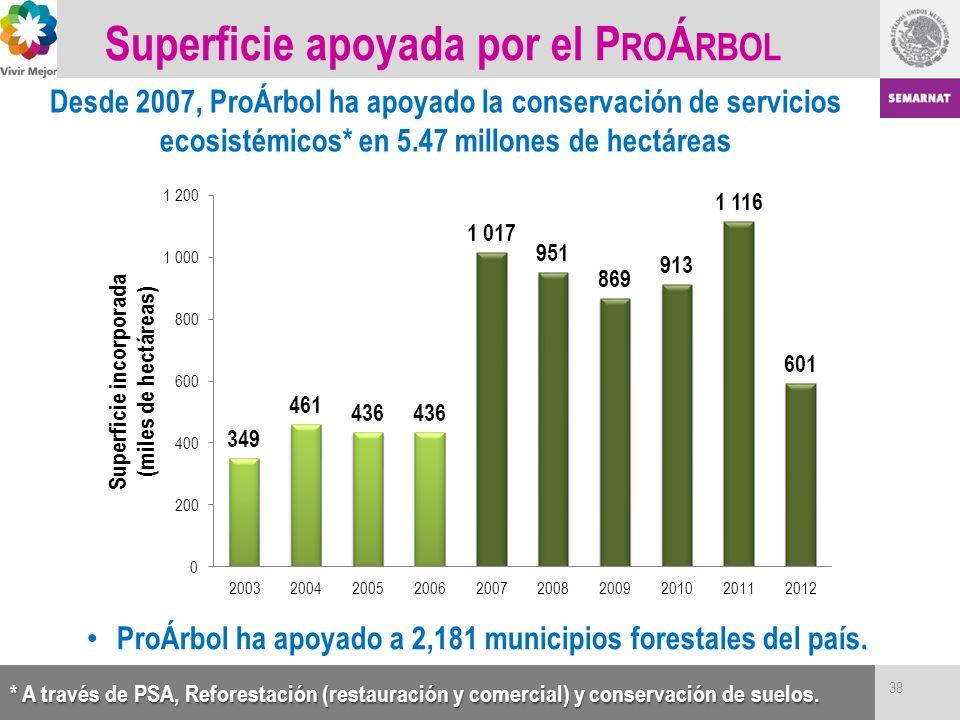 Superficie apoyada por el P RO Á RBOL * A través de PSA, Reforestación (restauración y comercial) y conservación de suelos. Desde 2007, ProÁrbol ha ap