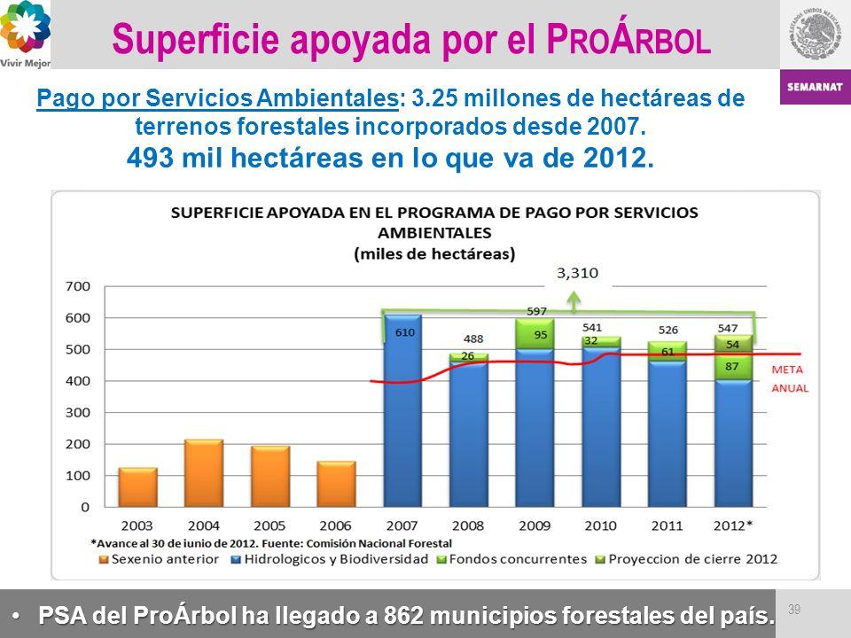 Superficie apoyada por el P RO Á RBOL Pago por Servicios Ambientales: 3.25 millones de hectáreas de terrenos forestales incorporados desde 2007. 493 m