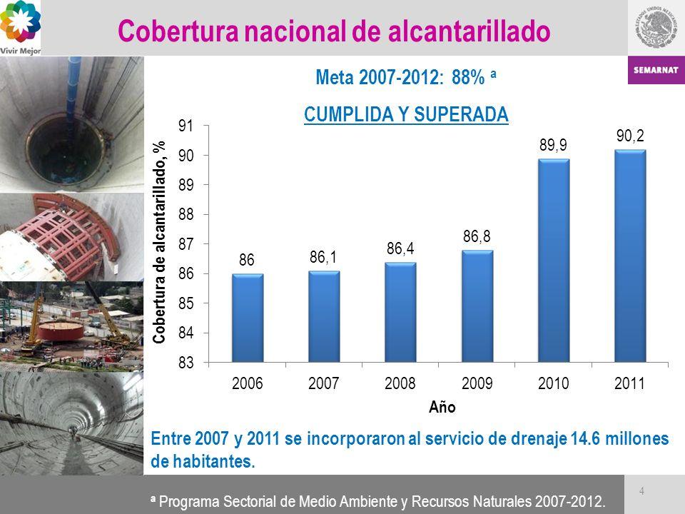 Cobertura nacional de alcantarillado Entre 2007 y 2011 se incorporaron al servicio de drenaje 14.6 millones de habitantes. a Programa Sectorial de Med