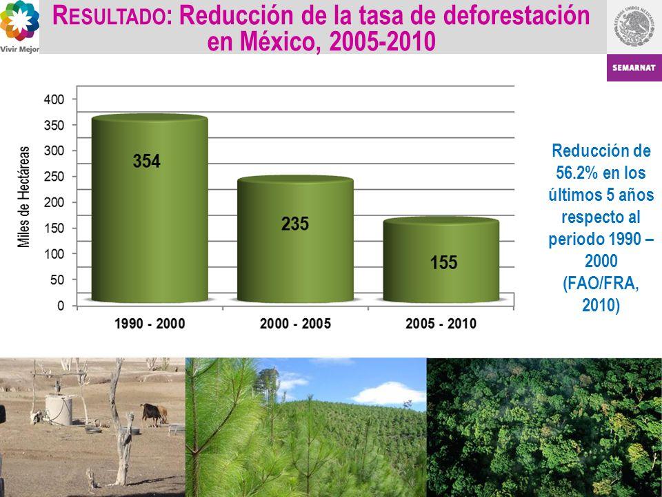 R ESULTADO : Reducción de la tasa de deforestación en México, 2005-2010 Reducción de 56.2% en los últimos 5 años respecto al periodo 1990 – 2000 (FAO/