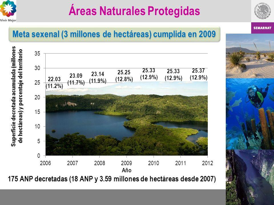 Áreas Naturales Protegidas Meta sexenal (3 millones de hectáreas) cumplida en 2009 43 175 ANP decretadas (18 ANP y 3.59 millones de hectáreas desde 20