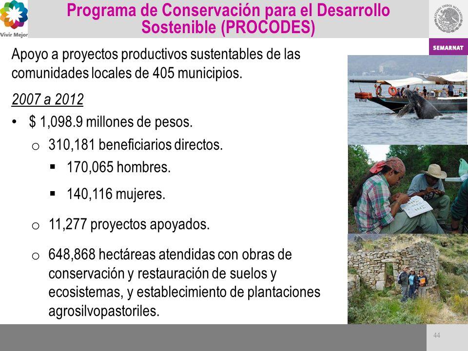 Programa de Conservación para el Desarrollo Sostenible (PROCODES) Apoyo a proyectos productivos sustentables de las comunidades locales de 405 municip