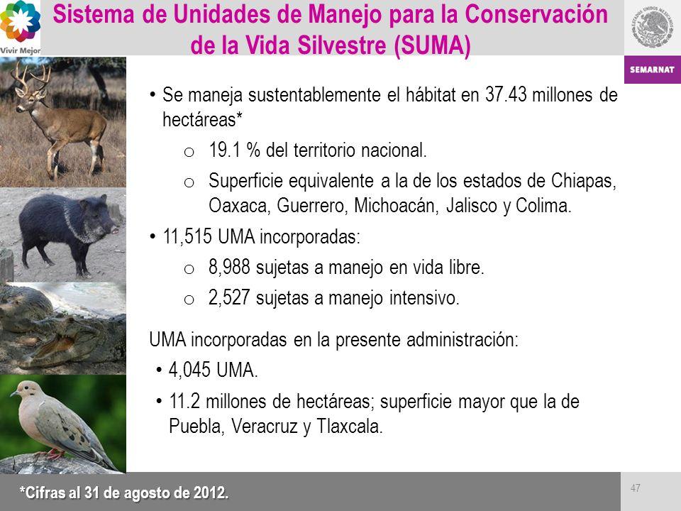Sistema de Unidades de Manejo para la Conservación de la Vida Silvestre (SUMA) Se maneja sustentablemente el hábitat en 37.43 millones de hectáreas* o