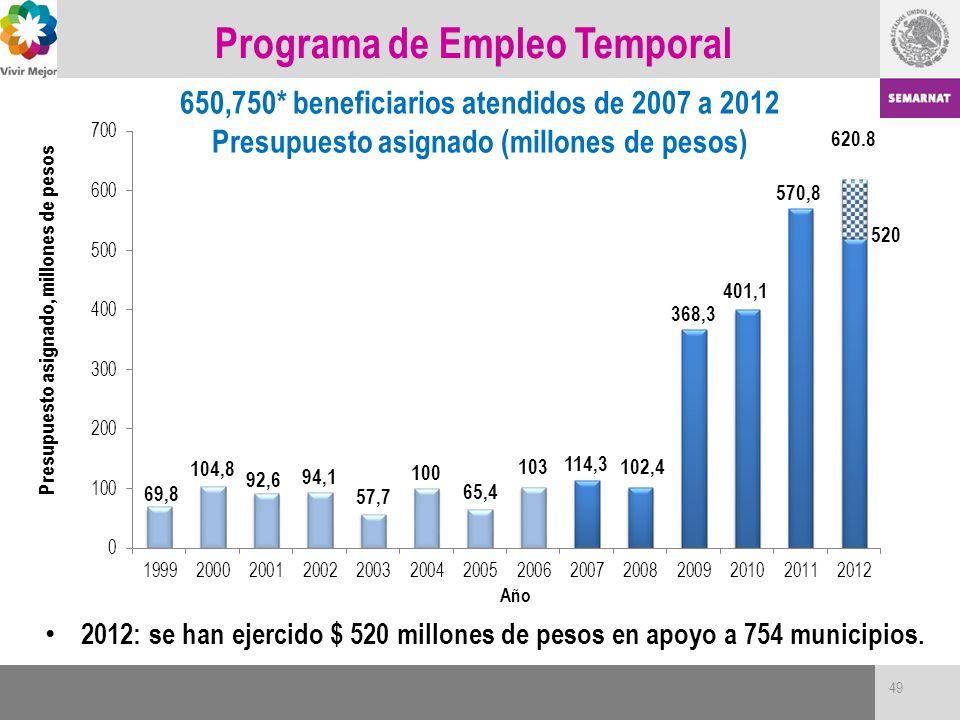 Programa de Empleo Temporal 650,750* beneficiarios atendidos de 2007 a 2012 Presupuesto asignado (millones de pesos) 2012: se han ejercido $ 520 millo