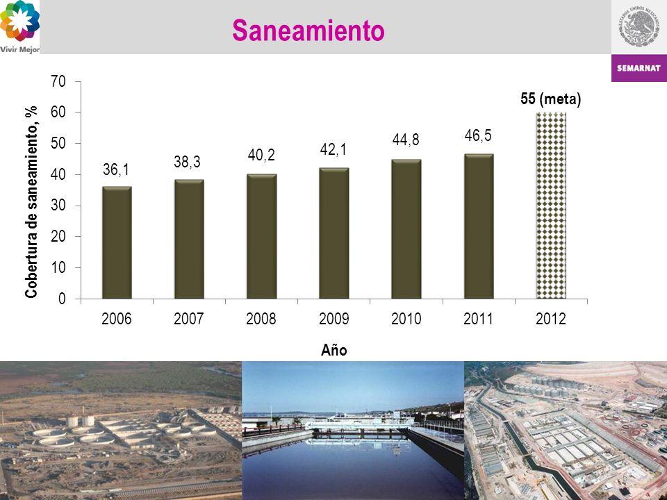 Beneficios ambientales: o Se disminuyó el consumo de 12.3 millones de m 3 de agua al año, equivalente a abastecer a la población de Monterrey durante un mes.