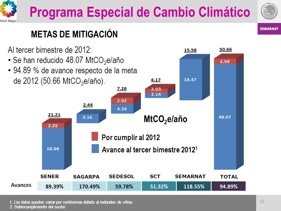 Programa Especial de Cambio Climático METAS DE MITIGACIÓN Al tercer bimestre de 2012: Se han reducido 48.07 MtCO 2 e/año 94.89 % de avance respecto de