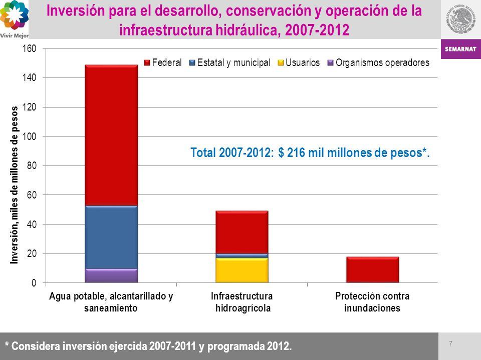 Inversión para el desarrollo, conservación y operación de la infraestructura hidráulica, 2007-2012 Total 2007-2012: $ 216 mil millones de pesos*. * Co