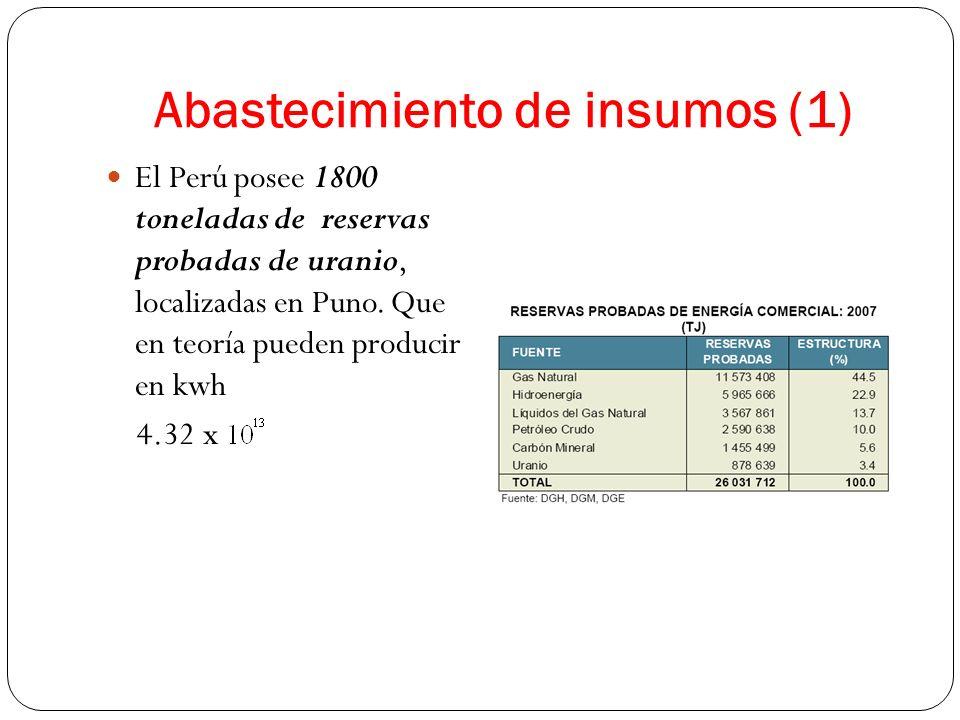 Abastecimiento de insumos (1) El Perú posee 1800 toneladas de reservas probadas de uranio, localizadas en Puno. Que en teoría pueden producir en kwh 4