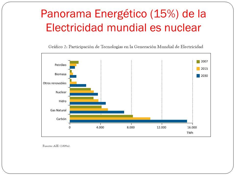 Panorama Energético (15%) de la Electricidad mundial es nuclear