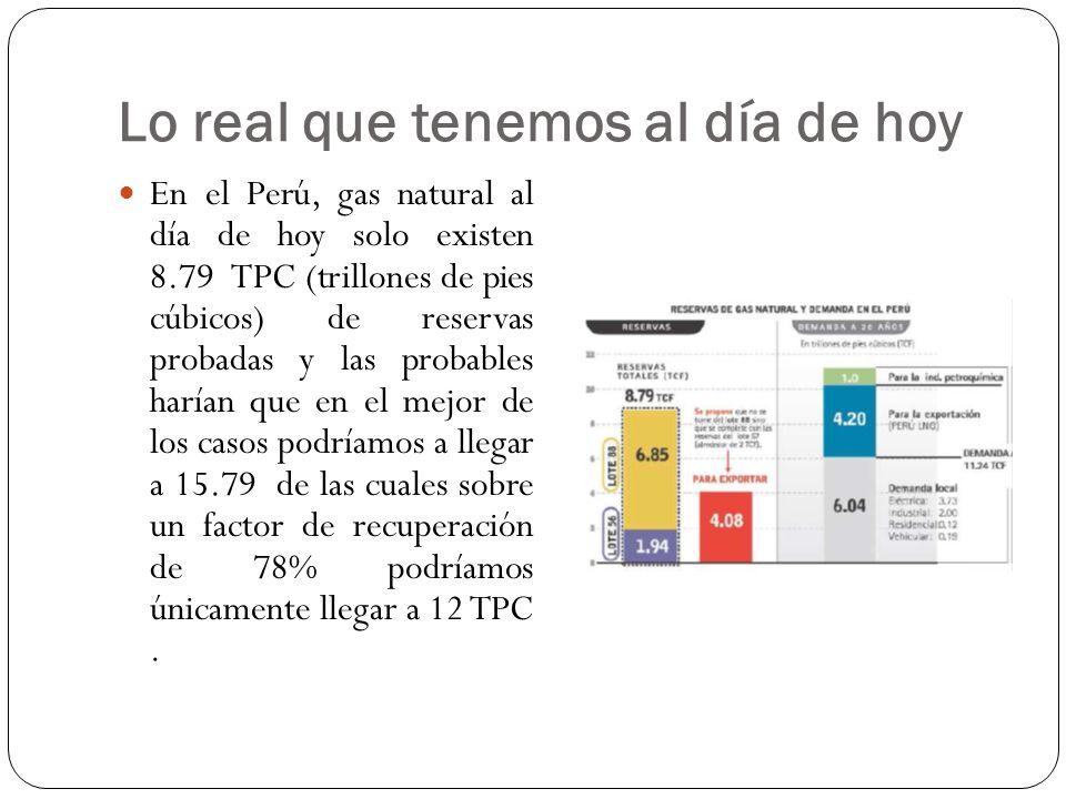 Lo real que tenemos al día de hoy En el Perú, gas natural al día de hoy solo existen 8.79 TPC (trillones de pies cúbicos) de reservas probadas y las p