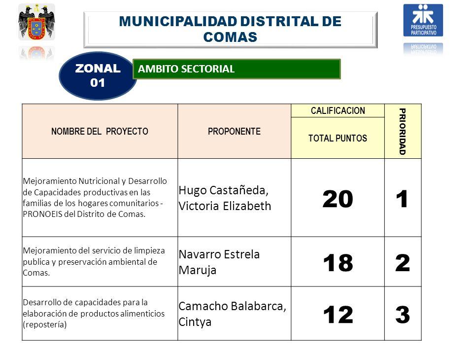 MUNICIPALIDAD DISTRITAL DE COMAS ZONAL 01 AMBITO SECTORIAL NOMBRE DEL PROYECTOPROPONENTE CALIFICACION PRIORIDAD TOTAL PUNTOS Mejoramiento Nutricional