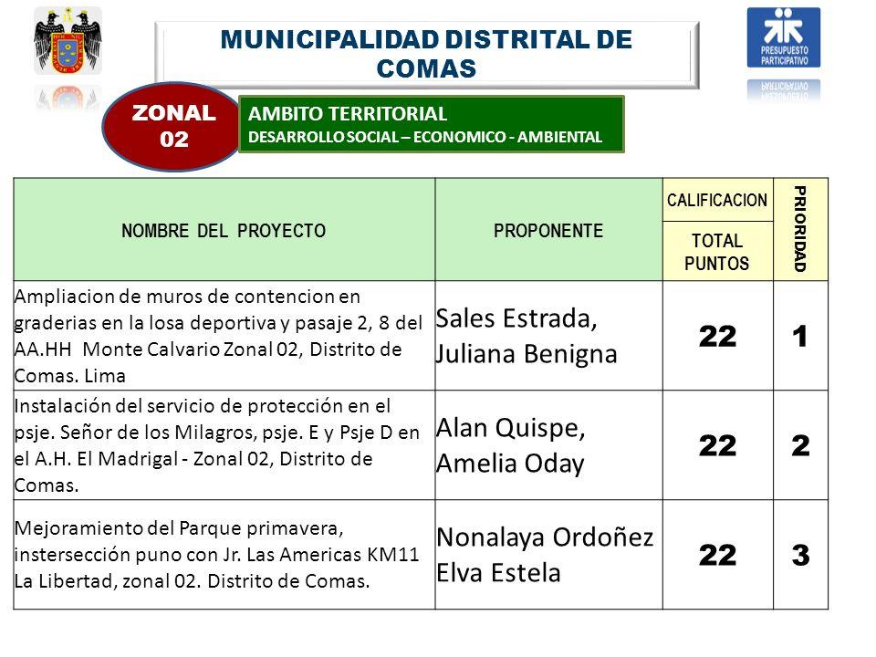 MUNICIPALIDAD DISTRITAL DE COMAS ZONAL 02 AMBITO TERRITORIAL DESARROLLO SOCIAL – ECONOMICO - AMBIENTAL NOMBRE DEL PROYECTOPROPONENTE CALIFICACION PRIO