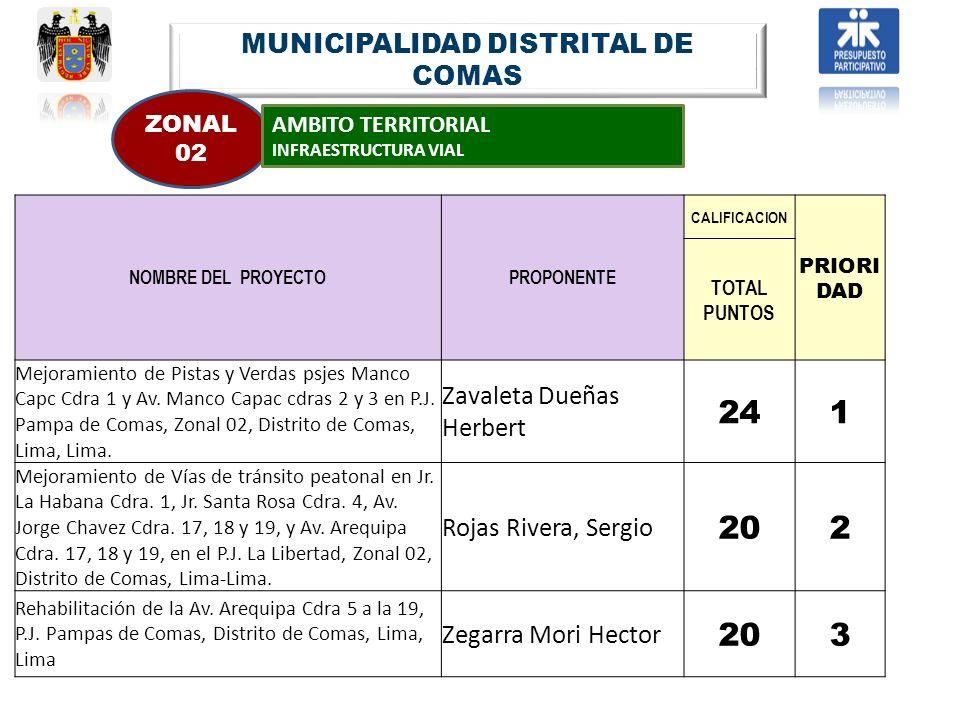 MUNICIPALIDAD DISTRITAL DE COMAS ZONAL 02 AMBITO TERRITORIAL INFRAESTRUCTURA VIAL NOMBRE DEL PROYECTOPROPONENTE CALIFICACION PRIORI DAD TOTAL PUNTOS M
