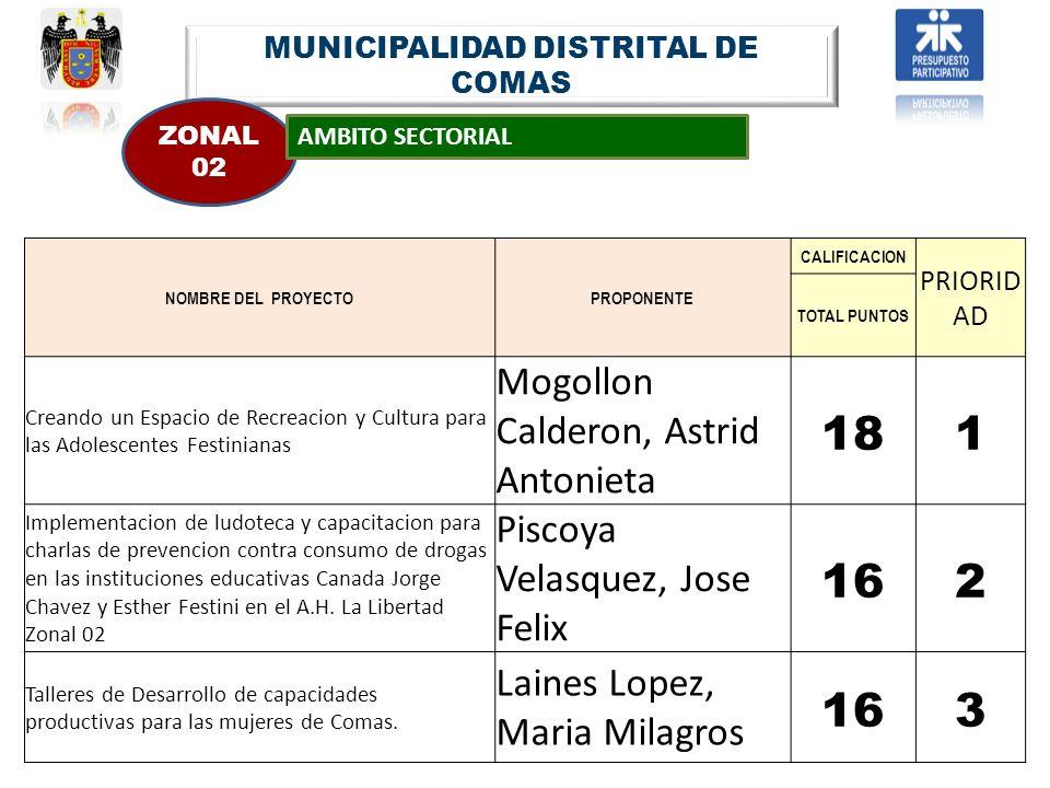 MUNICIPALIDAD DISTRITAL DE COMAS ZONAL 02 AMBITO SECTORIAL NOMBRE DEL PROYECTOPROPONENTE CALIFICACION PRIORID AD TOTAL PUNTOS Creando un Espacio de Re